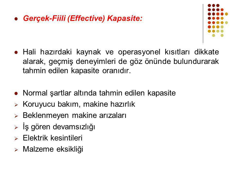 Gerçek-Fiili (Effective) Kapasite: