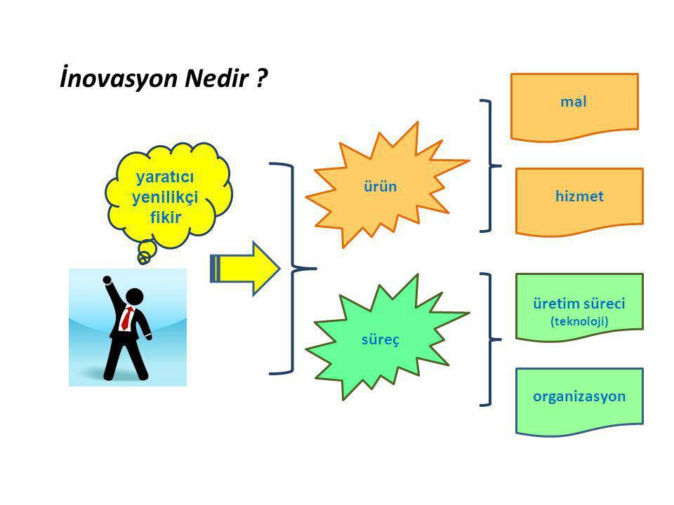 İnovasyon Nedir mal ürün yaratıcı yenilikçi hizmet fikir