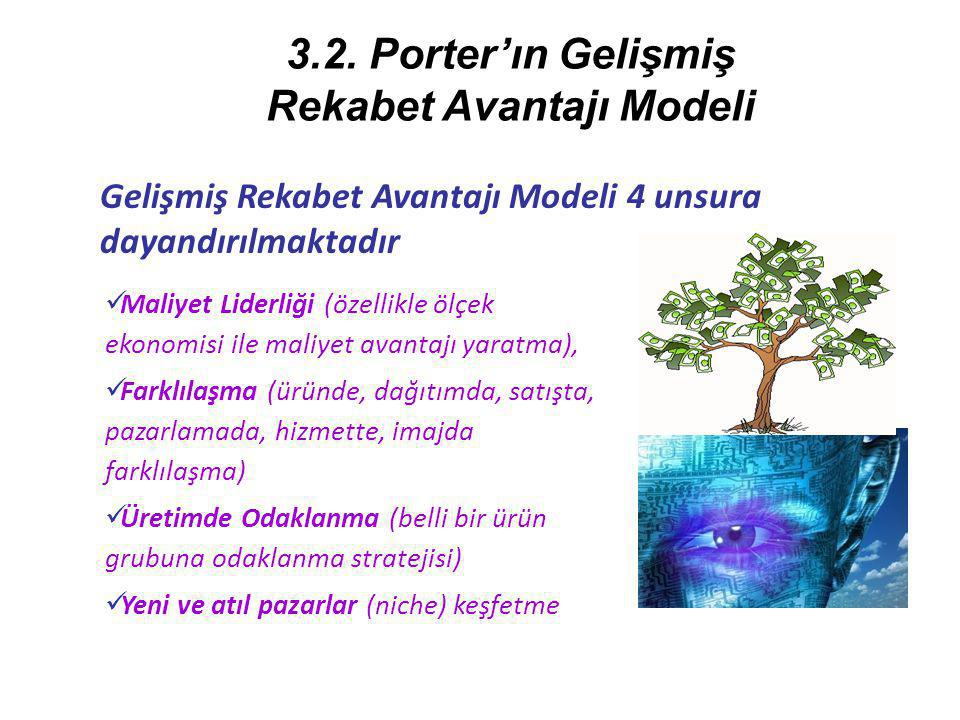 Gelişmiş Rekabet Avantajı Modeli 4 unsura dayandırılmaktadır