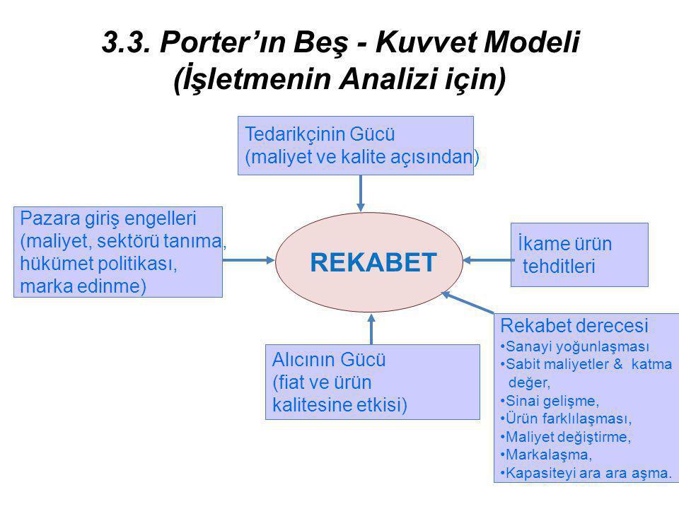 3.3. Porter'ın Beş - Kuvvet Modeli (İşletmenin Analizi için)