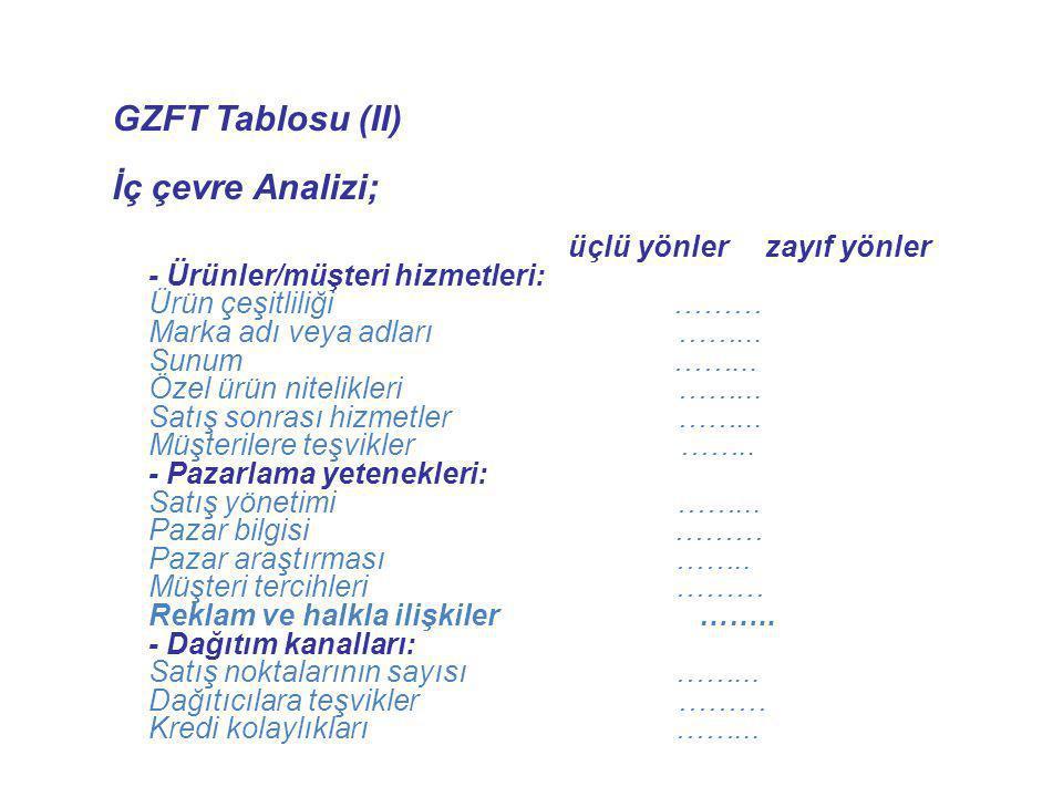 GZFT Tablosu (II) İç çevre Analizi; üçlü yönler zayıf yönler