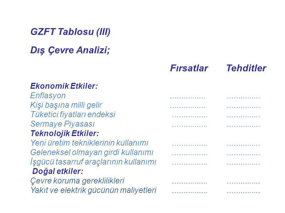 GZFT Tablosu (III) Dış Çevre Analizi; Fırsatlar Tehditler