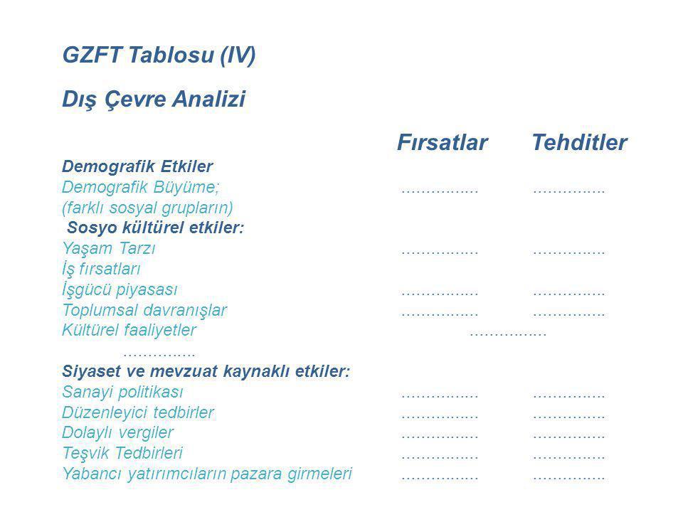 GZFT Tablosu (IV) Dış Çevre Analizi Fırsatlar Tehditler