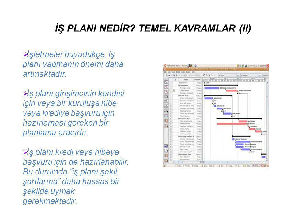 İŞ PLANI NEDİR TEMEL KAVRAMLAR (II)