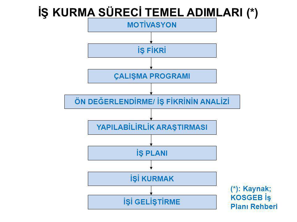 İŞ KURMA SÜRECİ TEMEL ADIMLARI (*)