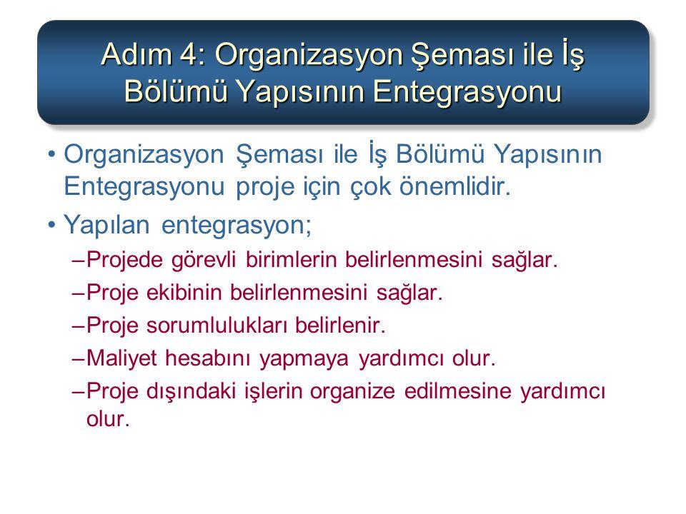 Adım 4: Organizasyon Şeması ile İş Bölümü Yapısının Entegrasyonu