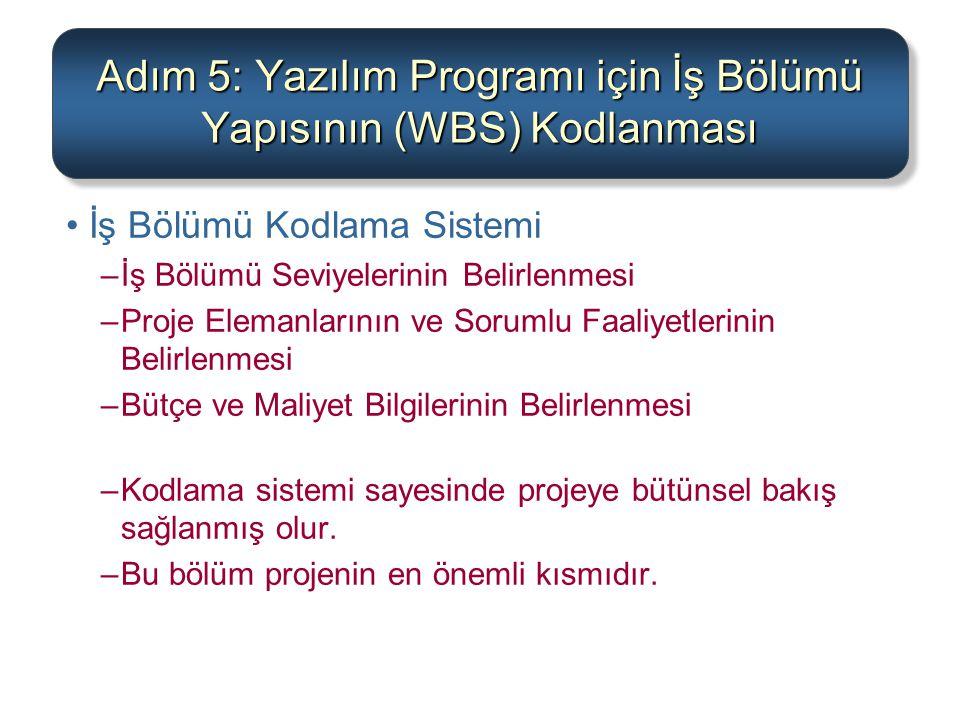 Adım 5: Yazılım Programı için İş Bölümü Yapısının (WBS) Kodlanması