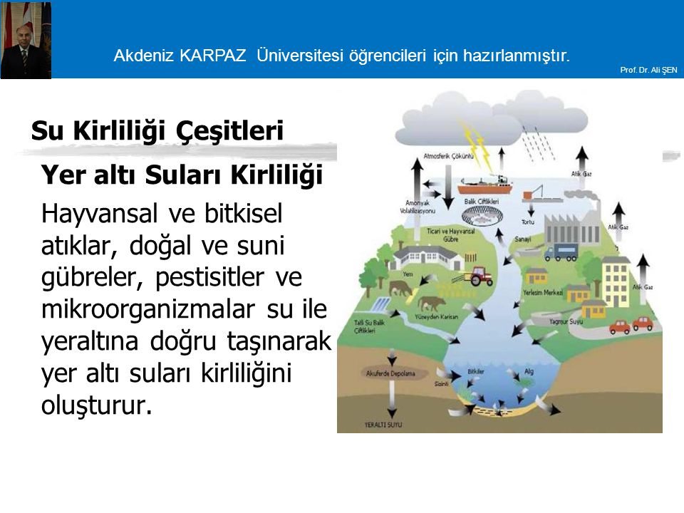 Su Kirliliği Çeşitleri