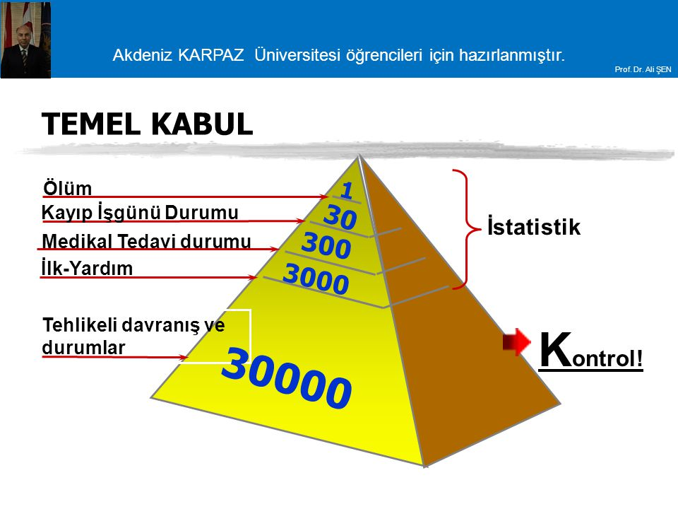 Kontrol! 30000 TEMEL KABUL 30 300 3000 1 İstatistik Ölüm