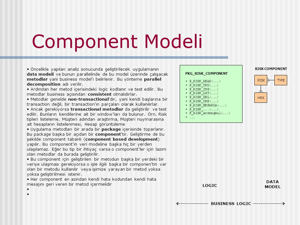 Component Modeli