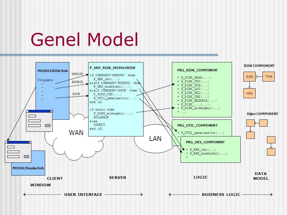Genel Model WAN LAN --------------- BUSINESS LOGIC ---------------