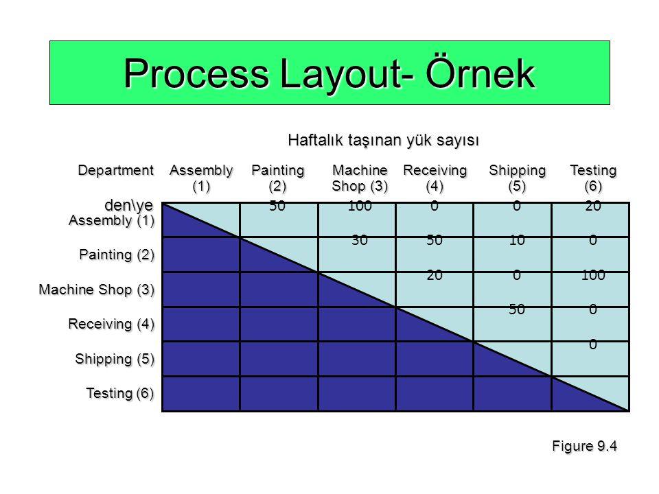 Process Layout- Örnek Haftalık taşınan yük sayısı den\ye 50 100 0 0 20