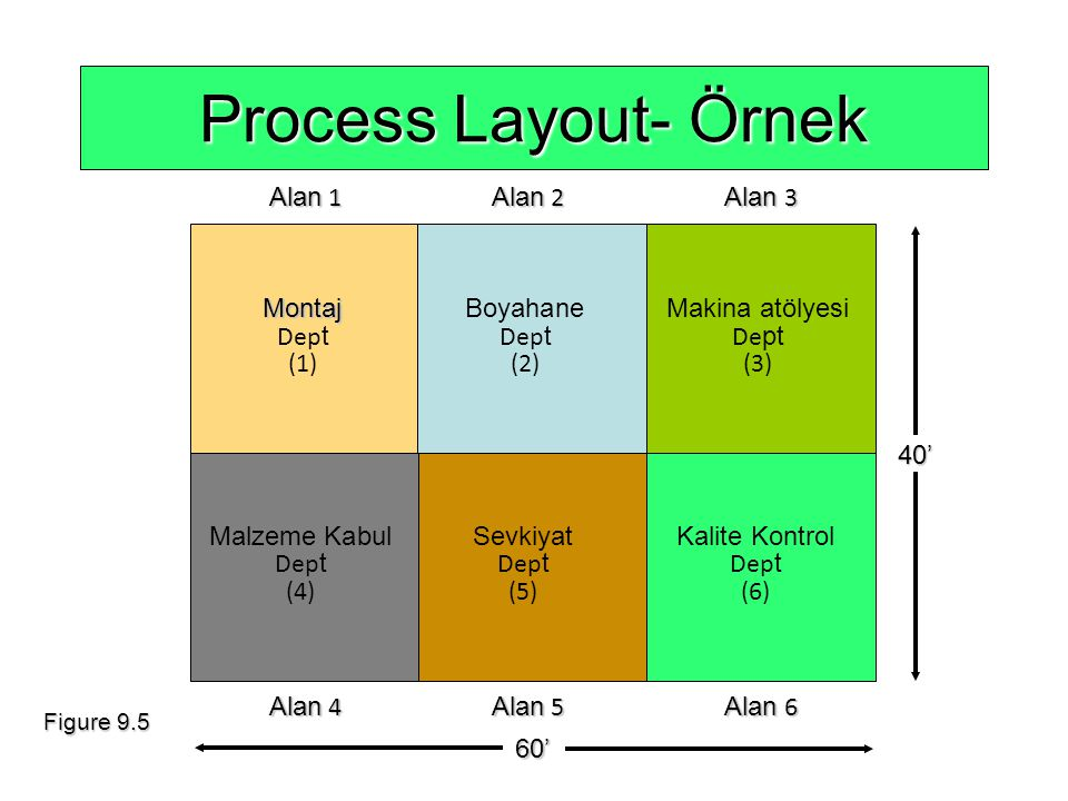 Process Layout- Örnek Alan 1 Alan 2 Alan 3