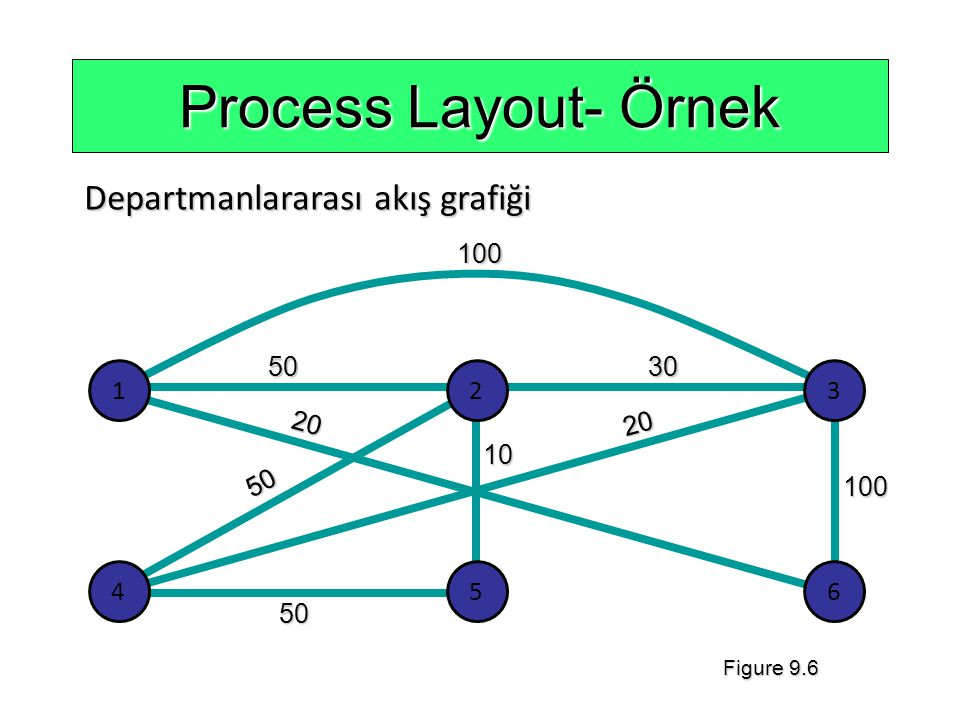 Process Layout- Örnek Departmanlararası akış grafiği 100 50 20 10 30 1