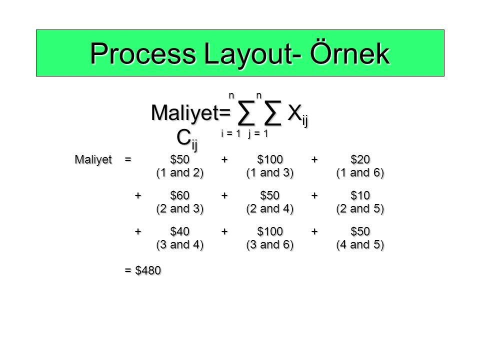 Process Layout- Örnek Maliyet= ∑ ∑ Xij Cij Maliyet = $50 + $100 + $20