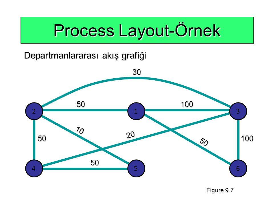 Process Layout-Örnek Departmanlararası akış grafiği 30 50 10 20 100 2