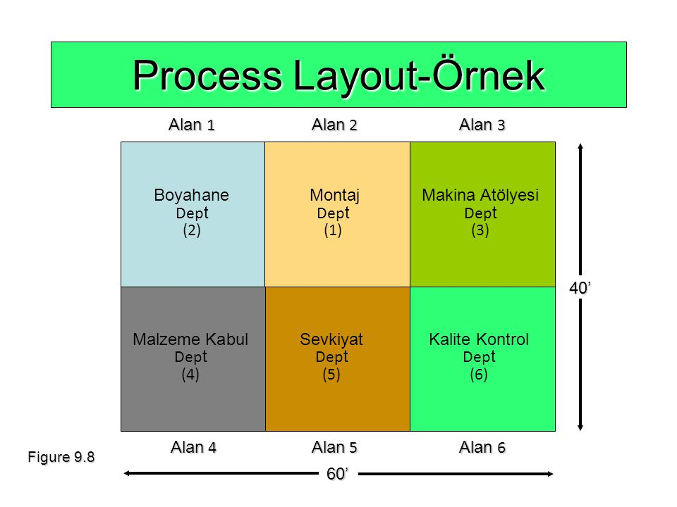 Process Layout-Örnek Alan 1 Alan 2 Alan 3