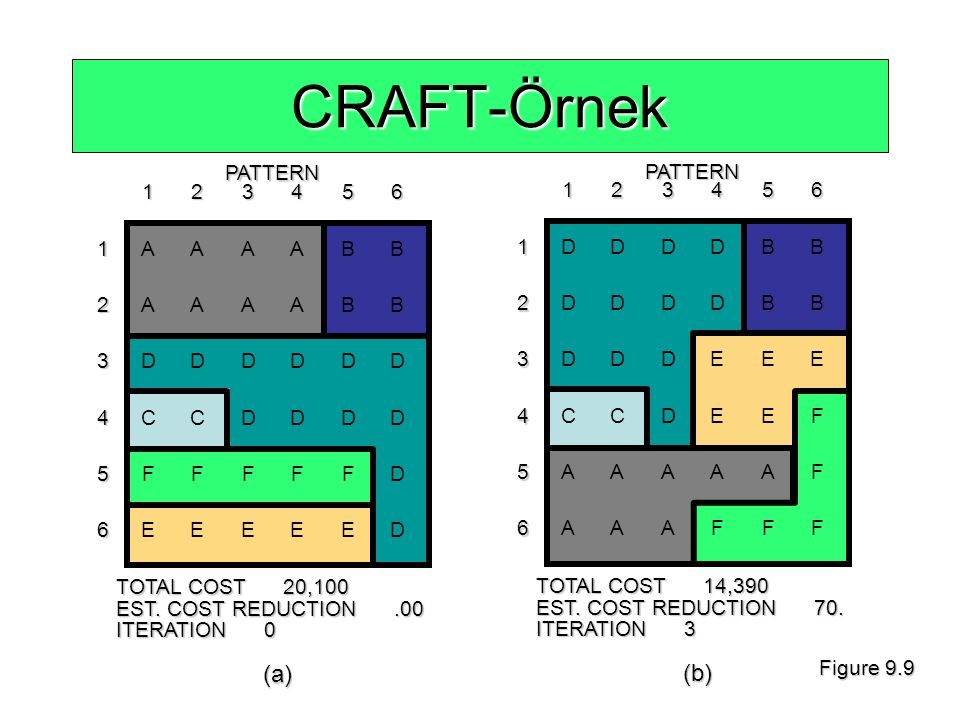 CRAFT-Örnek (a) (b) 1 2 3 4 5 6 1 2 3 4 5 6 PATTERN PATTERN