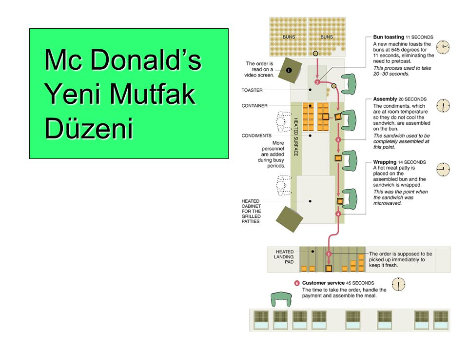 Mc Donald's Yeni Mutfak Düzeni