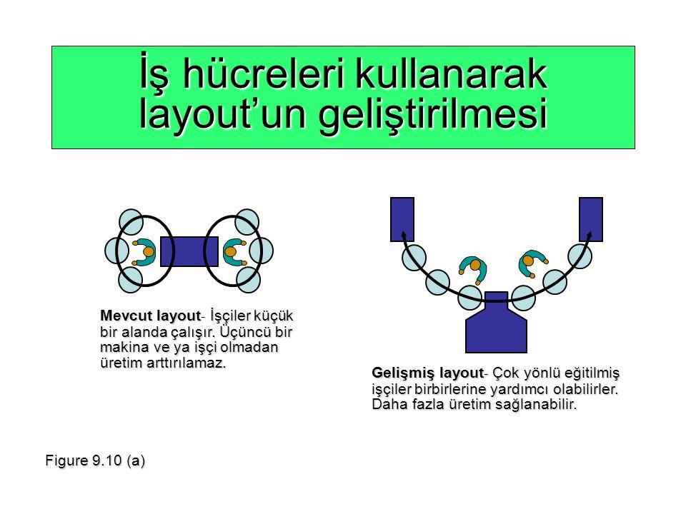 İş hücreleri kullanarak layout'un geliştirilmesi