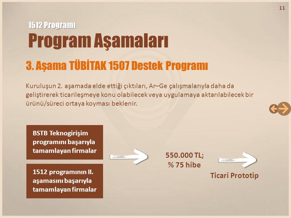 3. Aşama TÜBİTAK 1507 Destek Programı