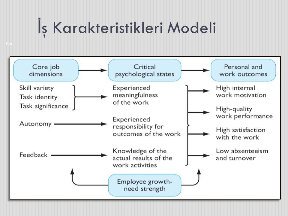İş Karakteristikleri Modeli