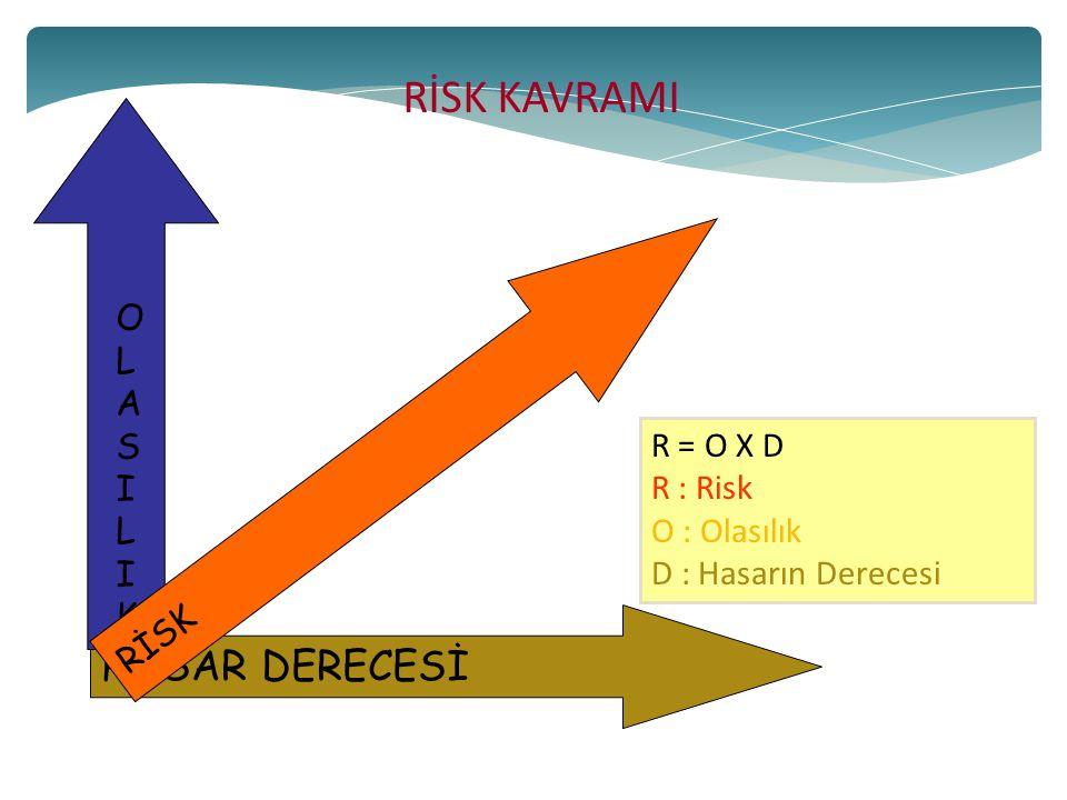 RİSK KAVRAMI HASAR DERECESİ OLASILIK R = O X D R : Risk O : Olasılık