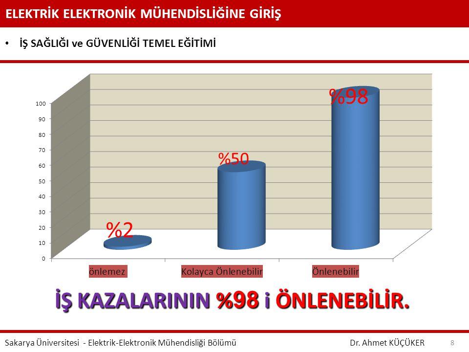 İŞ KAZALARININ %98 i ÖNLENEBİLİR.