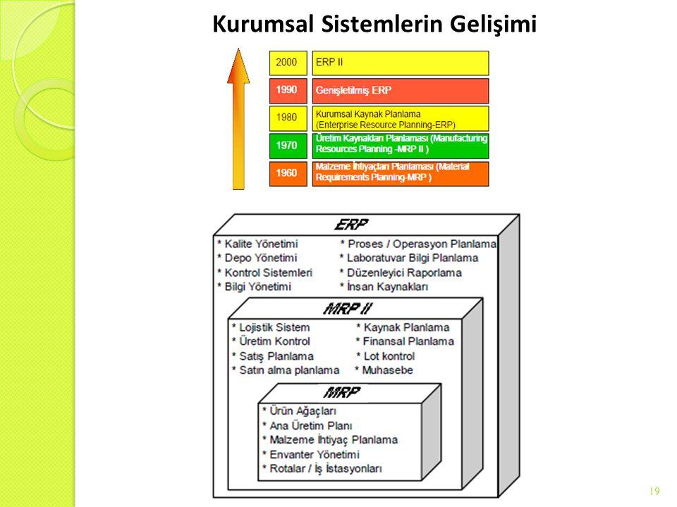 Kurumsal Sistemlerin Gelişimi