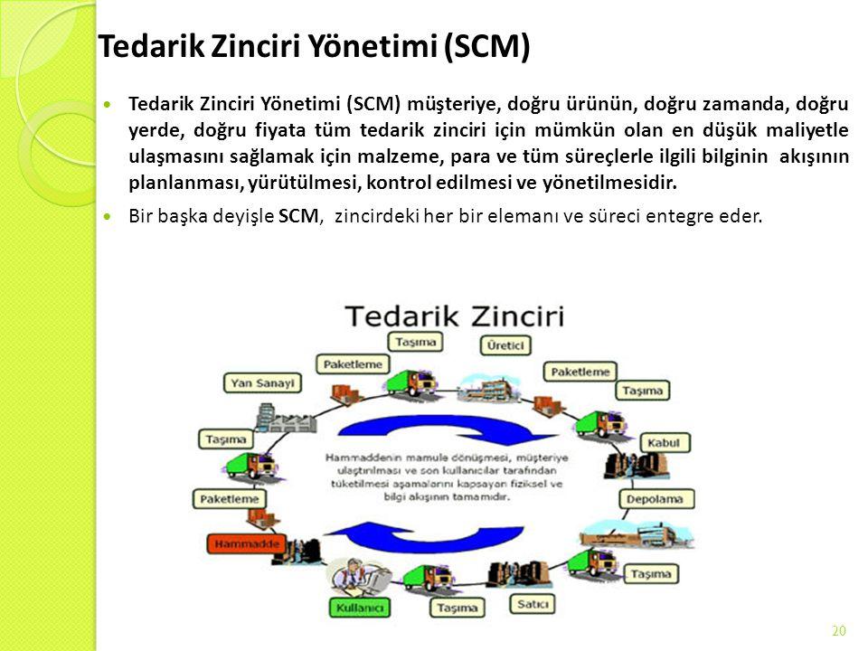 Tedarik Zinciri Yönetimi (SCM)