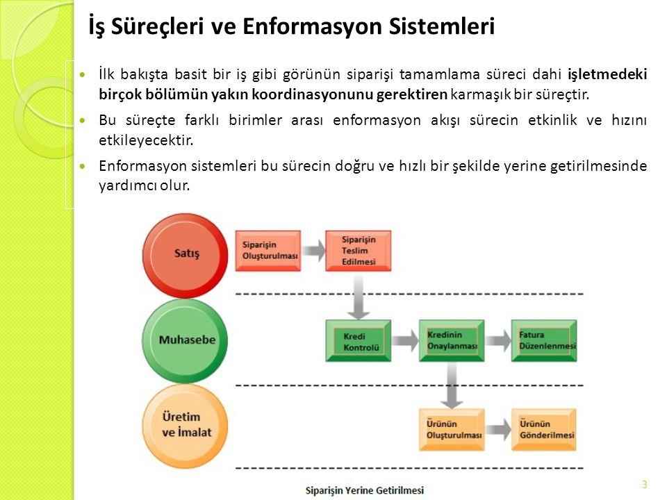 İş Süreçleri ve Enformasyon Sistemleri