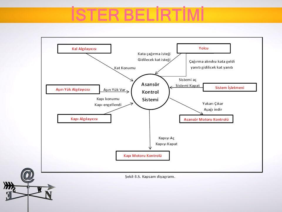 İSTER BELİRTİMİ