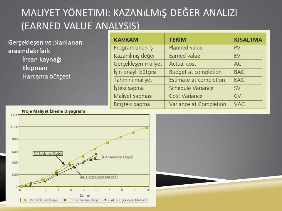 Maliyet yönetimi: Kazanılmış değer analizi (Earned Value analysis)