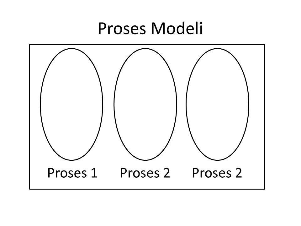 Proses Modeli Proses 1 Proses 2