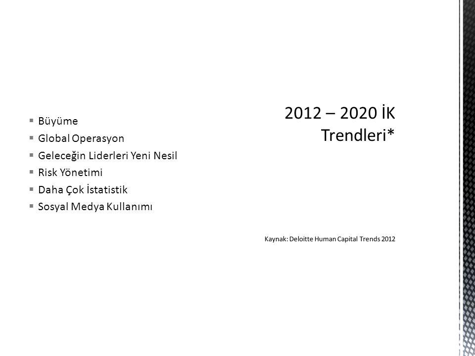 2012 – 2020 İK Trendleri* Kaynak: Deloitte Human Capital Trends 2012