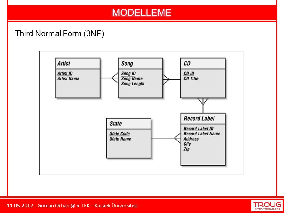 MODELLEME Third Normal Form (3NF)