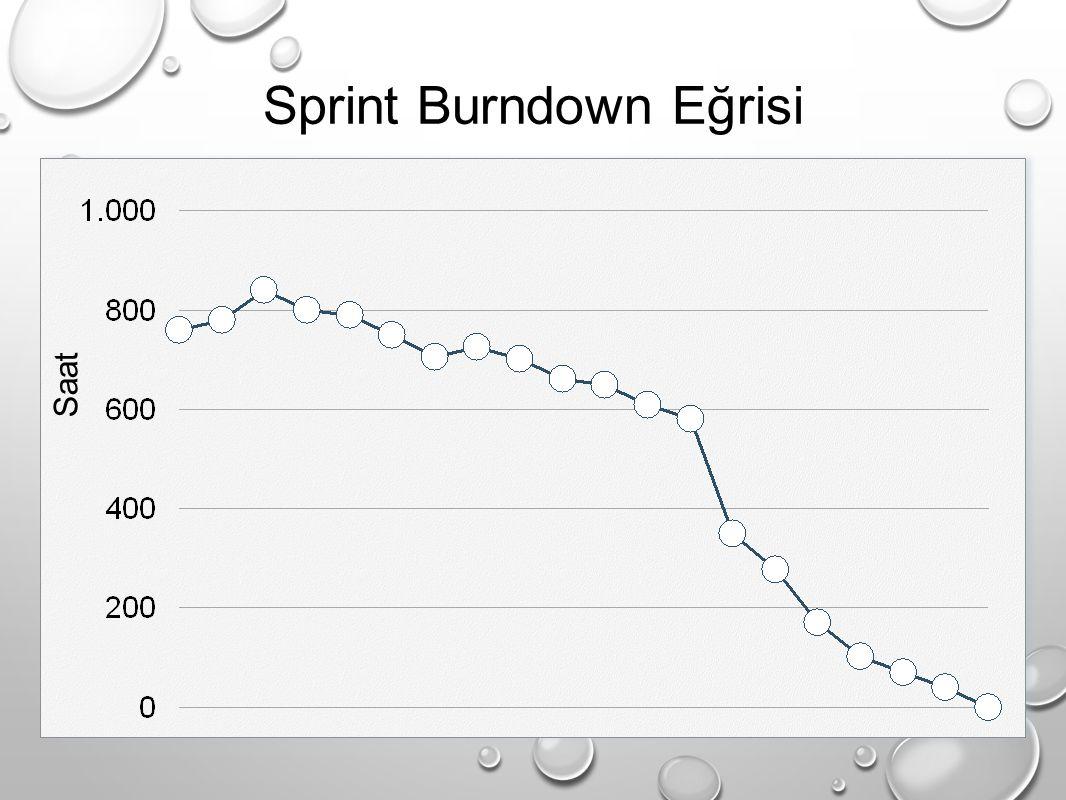 Sprint Burndown Eğrisi