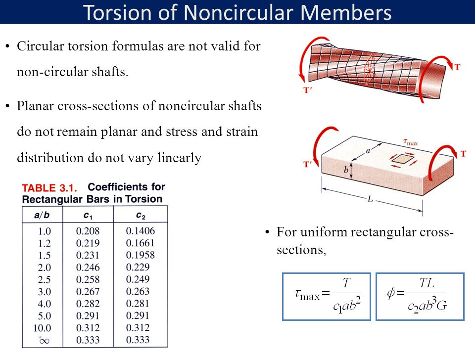 Torsion of Noncircular Members
