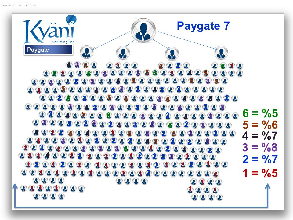 Paygate 7 Marketing Plan. Paygate. 4. 3. 5. 1. 5. 2. 6. 1. 6. 1. 6. 3. 3. 5. 6. 1.