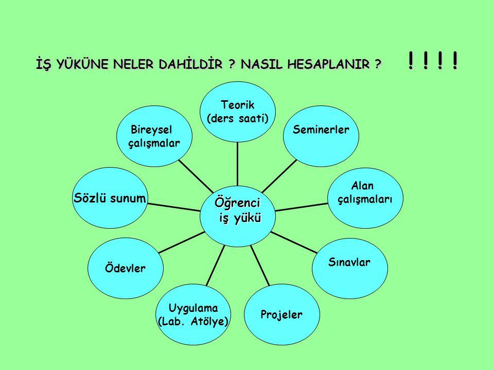 İŞ YÜKÜNE NELER DAHİLDİR NASIL HESAPLANIR ! ! ! !