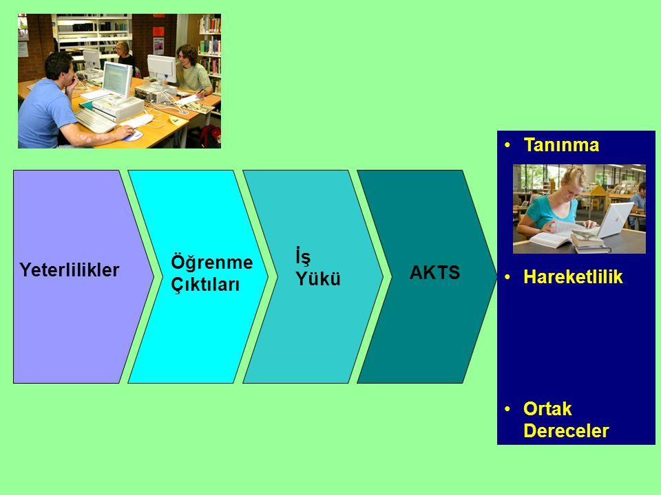 Tanınma Hareketlilik Ortak Dereceler Yeterlilikler Öğrenme Çıktıları İş Yükü AKTS