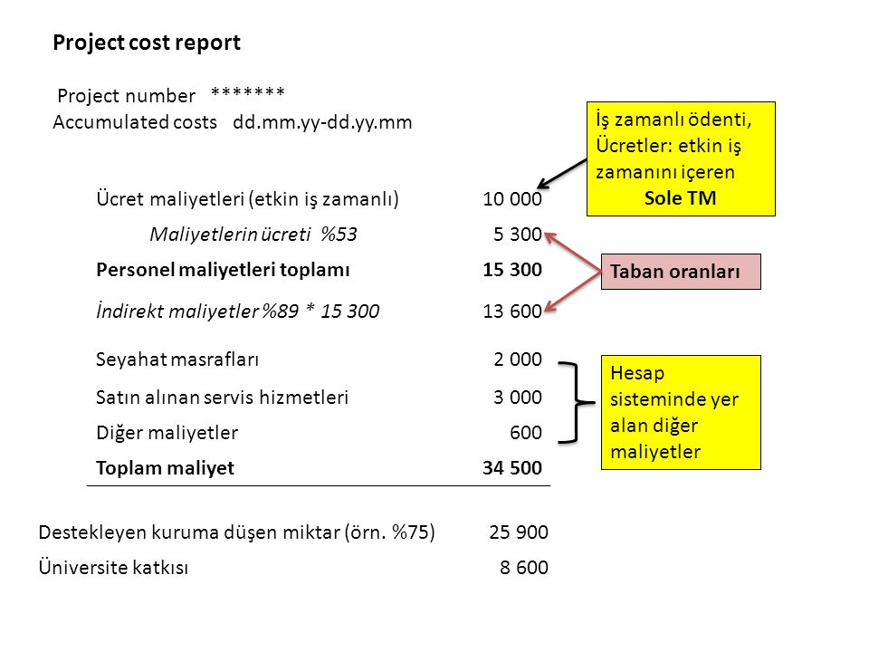 Project cost report Project number ******* Accumulated costs dd.mm.yy-dd.yy.mm