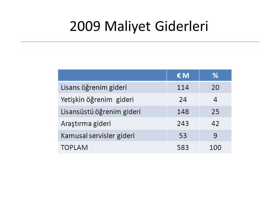 2009 Maliyet Giderleri € M % Lisans öğrenim gideri 114 20