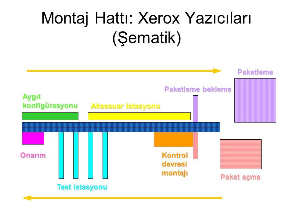 Montaj Hattı: Xerox Yazıcıları (Şematik)