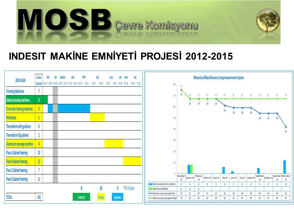 INDESIT MAKİNE EMNİYETİ PROJESİ 2012-2015