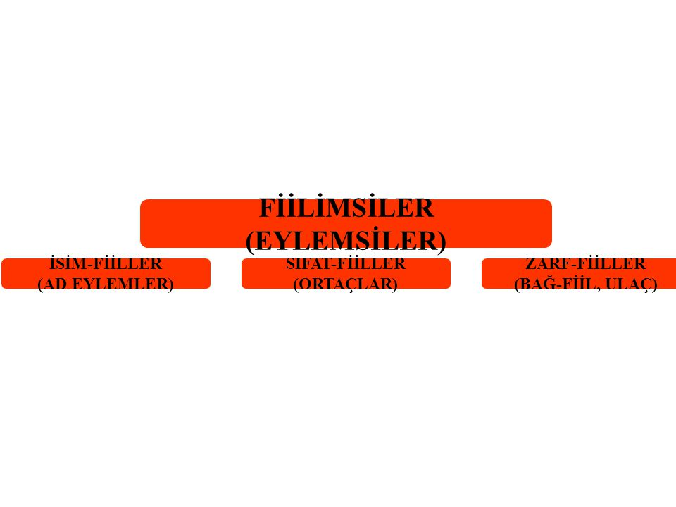(EYLEMSİLER) İSİM-FİİLLER (AD EYLEMLER) SIFAT-FİİLLER (ORTAÇLAR)