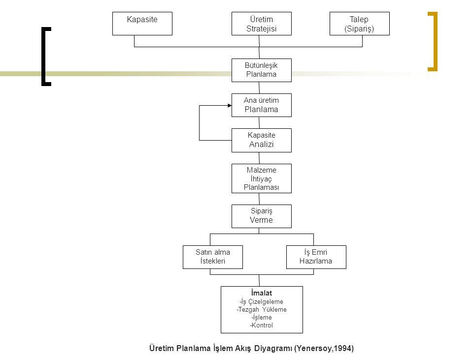 Üretim Planlama İşlem Akış Diyagramı (Yenersoy,1994)