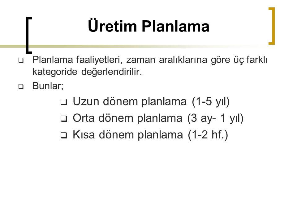 Üretim Planlama Uzun dönem planlama (1-5 yıl)