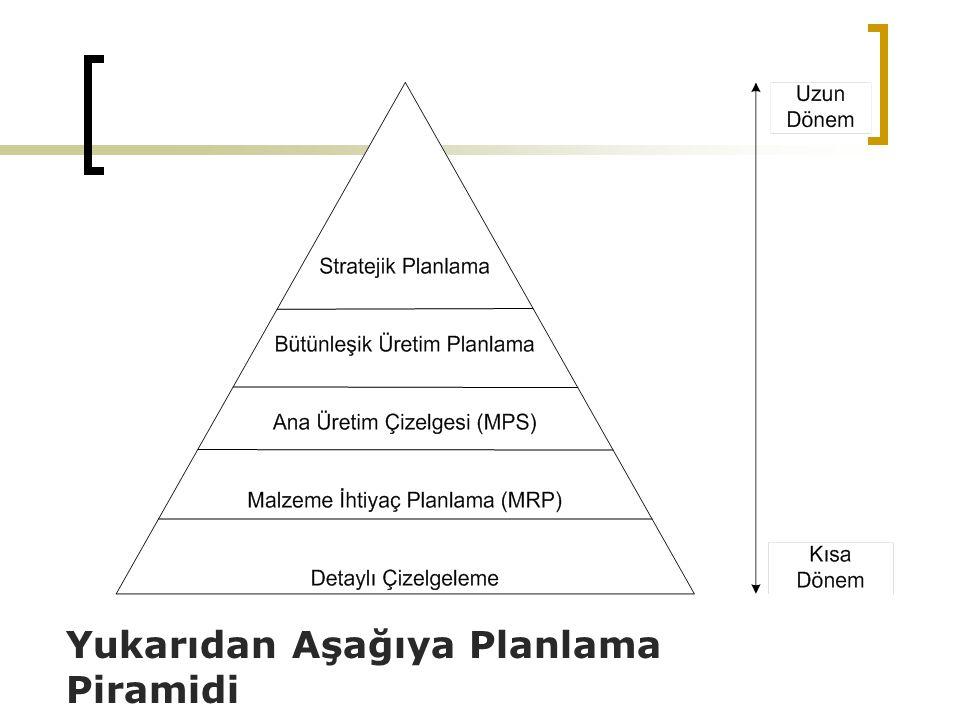 Yukarıdan Aşağıya Planlama Piramidi