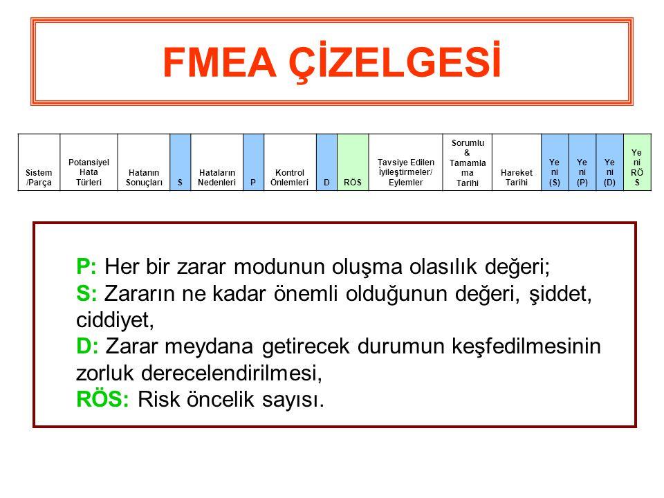 FMEA ÇİZELGESİ Sistem /Parça. Potansiyel Hata Türleri. Hatanın Sonuçları. S. Hataların Nedenleri.